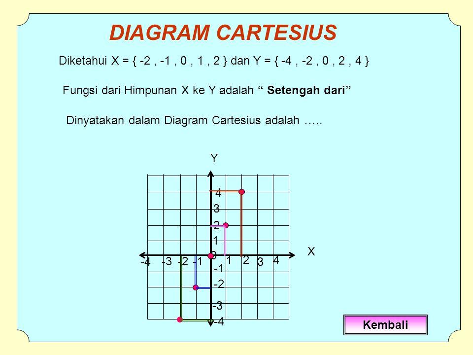DIAGRAM CARTESIUS Diketahui X = { -2 , -1 , 0 , 1 , 2 } dan Y = { -4 , -2 , 0 , 2 , 4 } Fungsi dari Himpunan X ke Y adalah Setengah dari