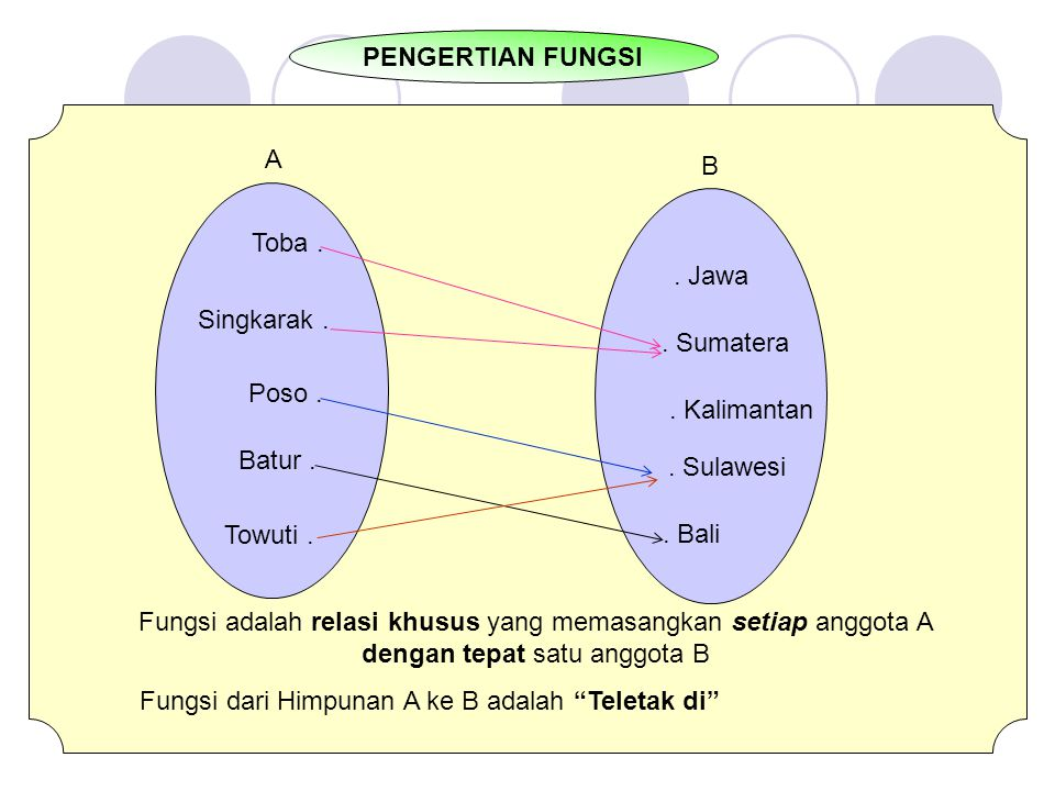 PENGERTIAN FUNGSI A. B. Toba . Singkarak . Poso . Batur . Towuti . . Jawa. . Sumatera. . Kalimantan.