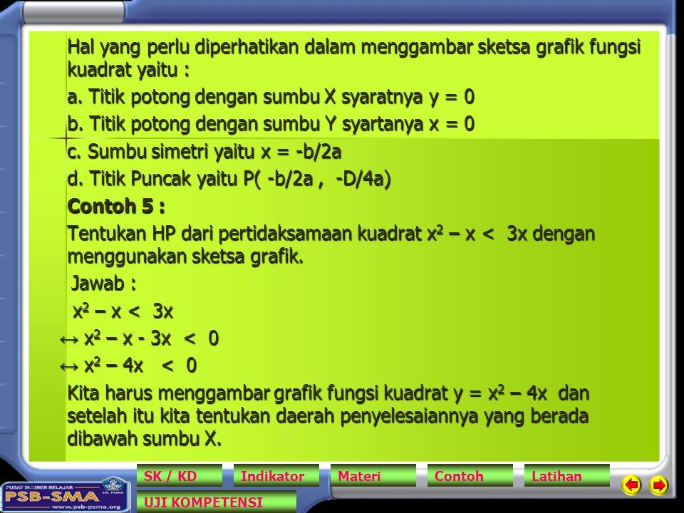 a. Titik potong dengan sumbu X syaratnya y = 0