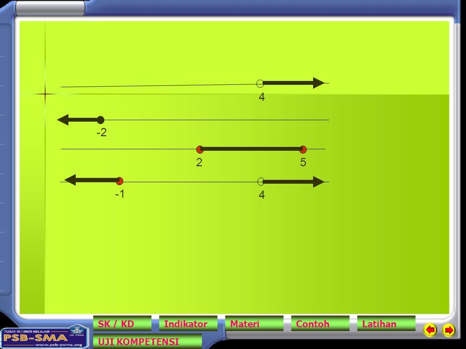 4 -2 2 5 -1 4 SK / KD Indikator Materi Contoh Latihan UJI KOMPETENSI