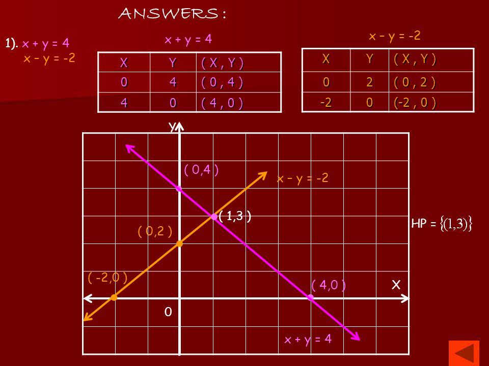 . . . . . ANSWERS : x – y = -2 x + y = 4 1). x + y = 4 x – y = -2 X Y
