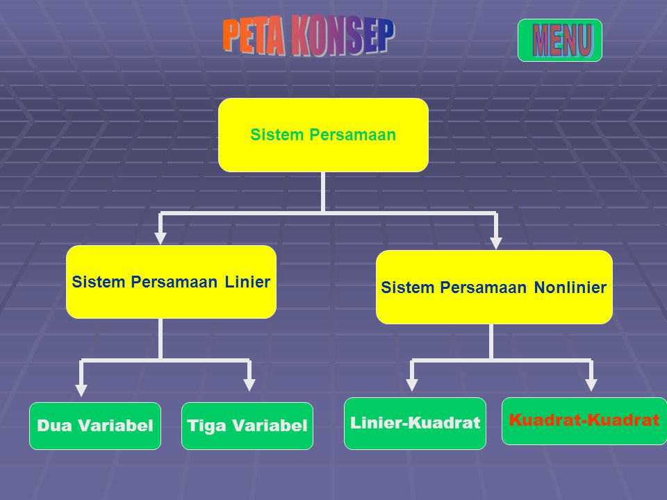 Sistem Persamaan Linier Sistem Persamaan Nonlinier