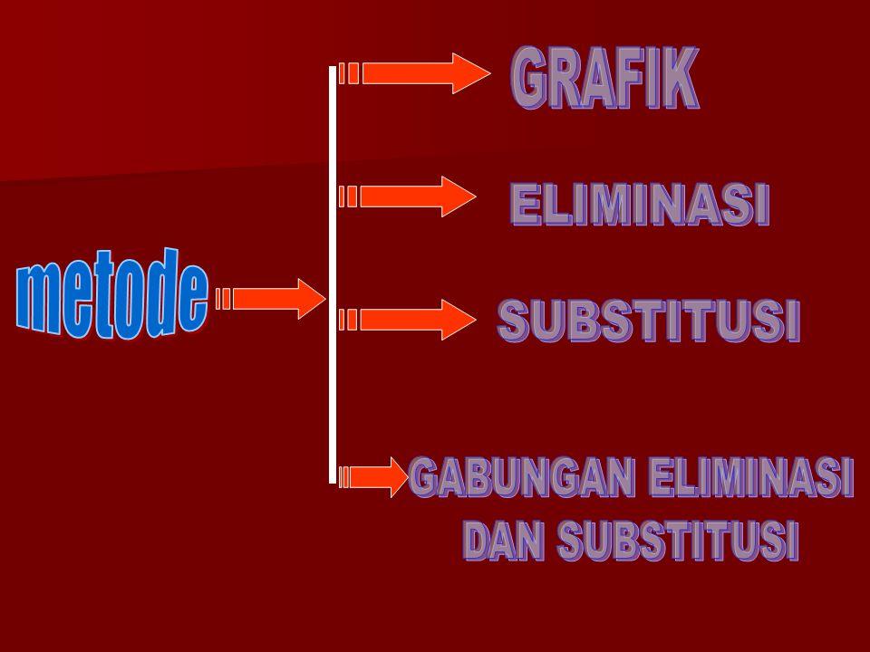GRAFIK ELIMINASI metode SUBSTITUSI GABUNGAN ELIMINASI DAN SUBSTITUSI
