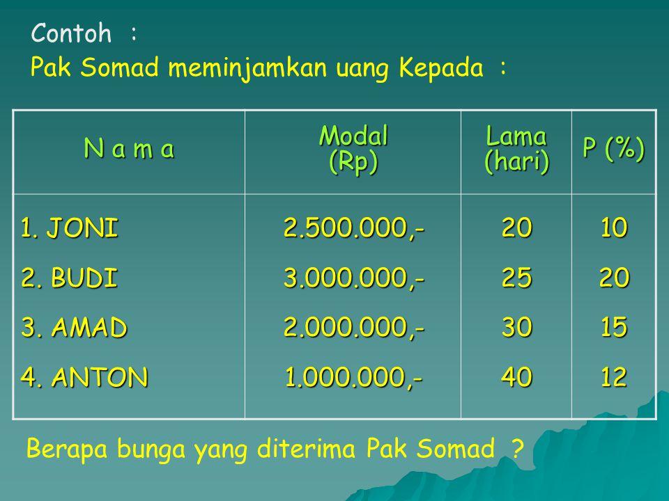 Contoh : Pak Somad meminjamkan uang Kepada : N a m a. Modal. (Rp) Lama. (hari) P (%) 1. JONI.