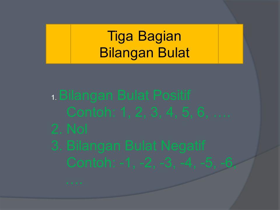 3. Bilangan Bulat Negatif Contoh: -1, -2, -3, -4, -5, -6, ….