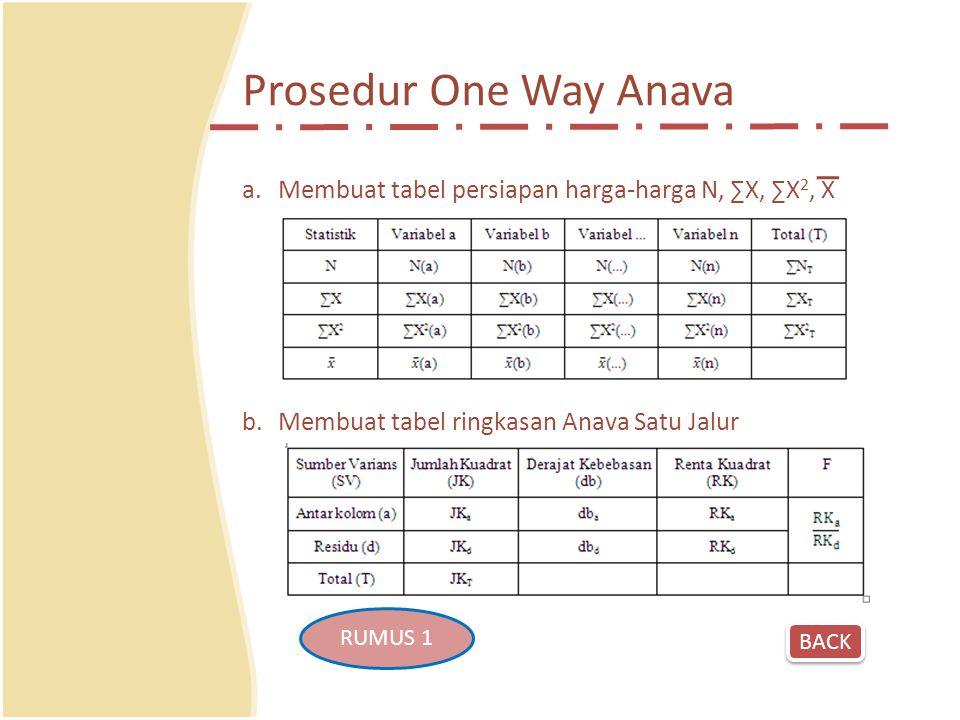 Prosedur One Way Anava Membuat tabel persiapan harga-harga N, ∑X, ∑X2, X. Membuat tabel ringkasan Anava Satu Jalur.