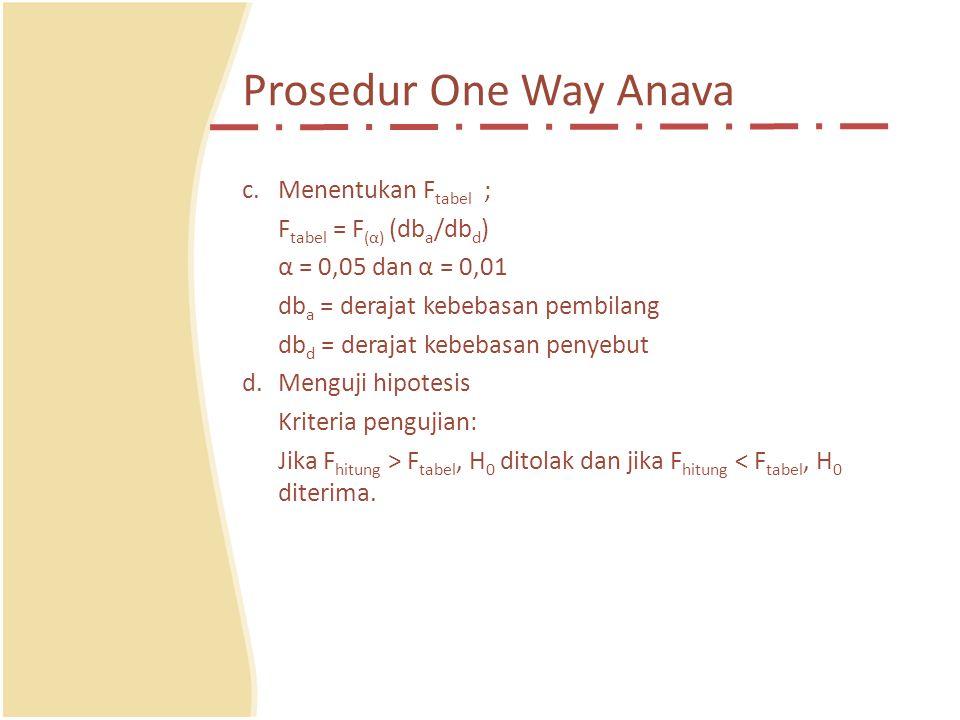 Prosedur One Way Anava Menentukan Ftabel ; Ftabel = F(α) (dba/dbd)