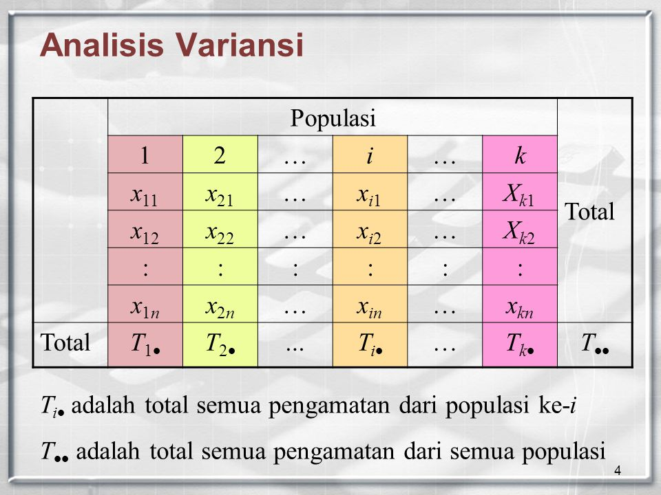 Analisis Variansi Populasi Total 1 2 … i k x11 x21 xi1 Xk1 x12 x22 xi2