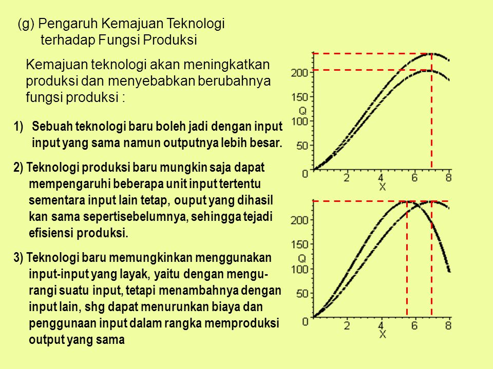 (g) Pengaruh Kemajuan Teknologi