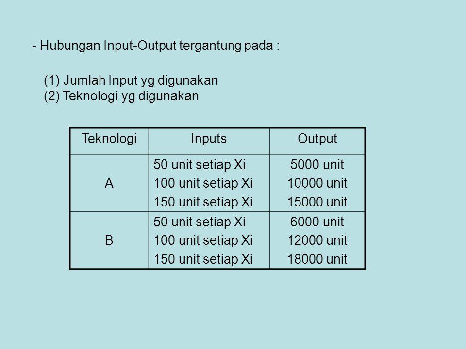 Hubungan Input-Output tergantung pada :