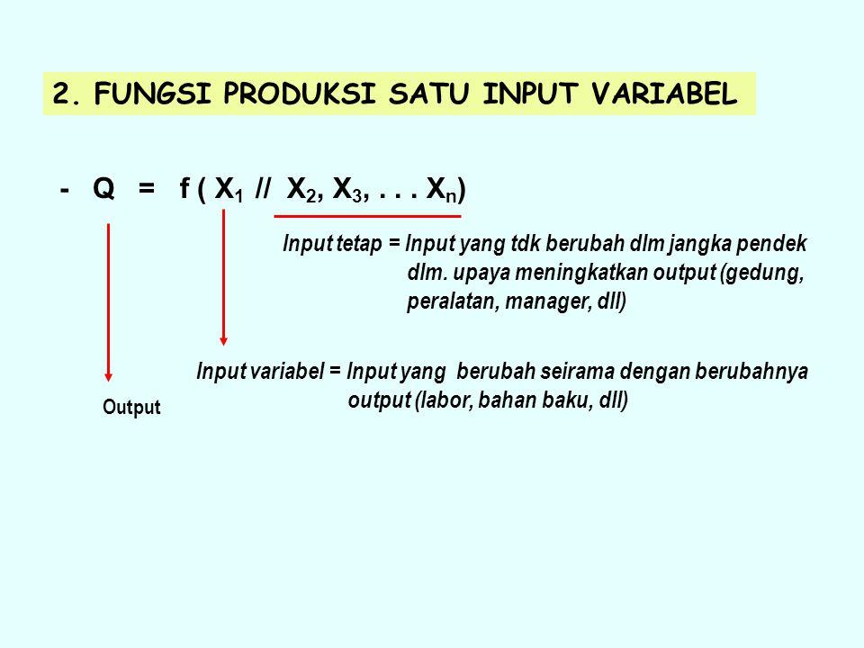 2. FUNGSI PRODUKSI SATU INPUT VARIABEL