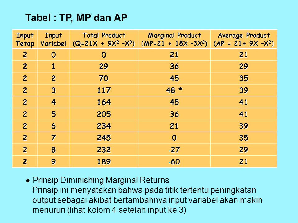Tabel : TP, MP dan AP ● Prinsip Diminishing Marginal Returns