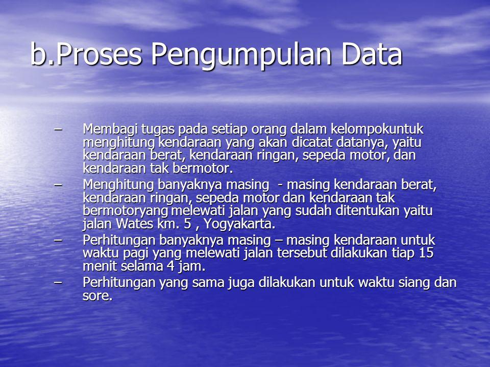 b.Proses Pengumpulan Data