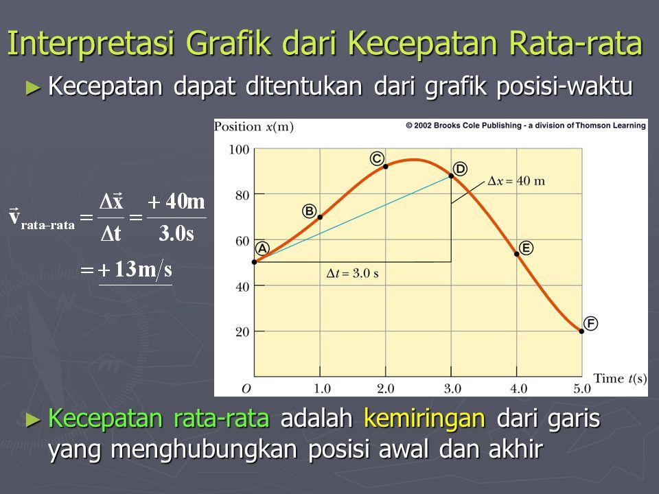 Interpretasi Grafik dari Kecepatan Rata-rata
