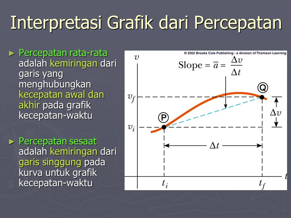 Interpretasi Grafik dari Percepatan