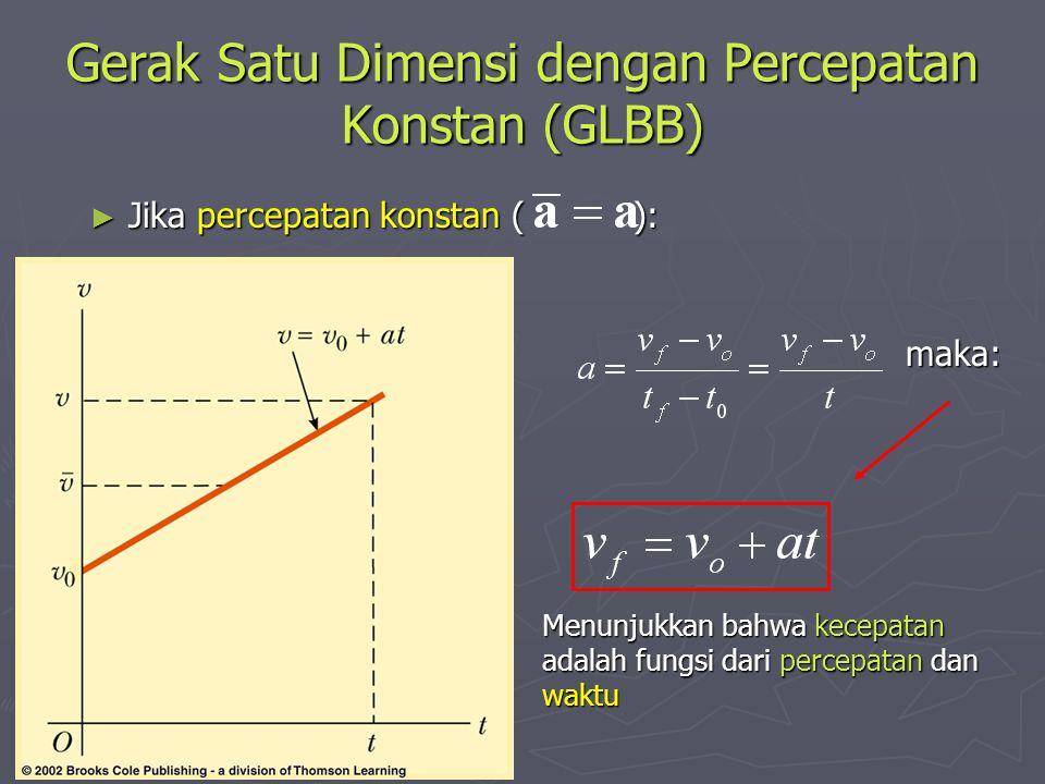 Gerak Satu Dimensi dengan Percepatan Konstan (GLBB)