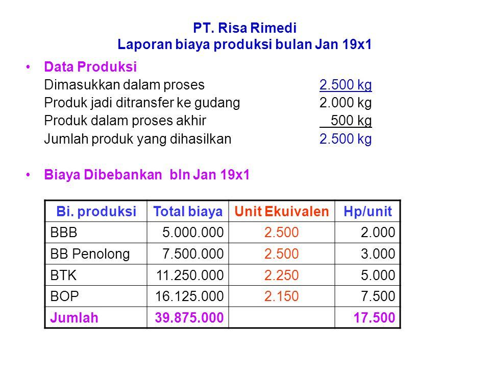 PT. Risa Rimedi Laporan biaya produksi bulan Jan 19x1