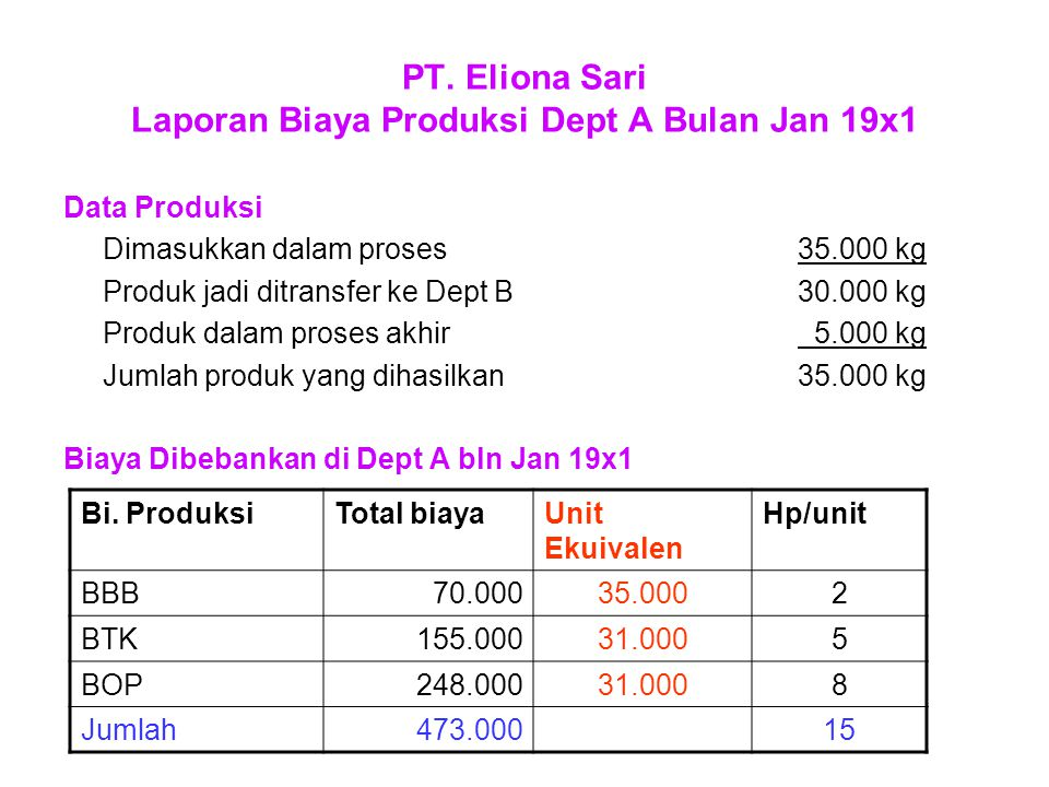 PT. Eliona Sari Laporan Biaya Produksi Dept A Bulan Jan 19x1