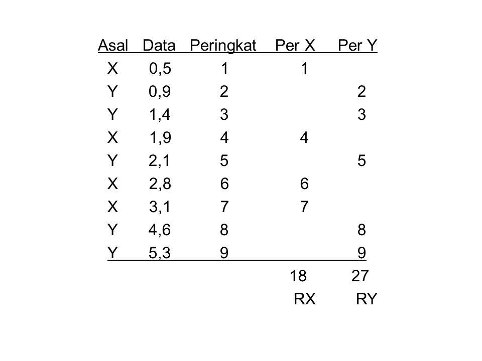 Asal Data Peringkat Per X Per Y