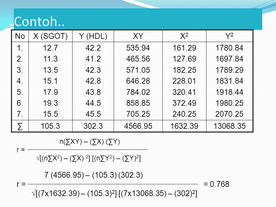 Contoh.. No X (SGOT) Y (HDL) XY X2 Y2 1. 2. 3. 4. 5. 6. 7. 12.7 11.3