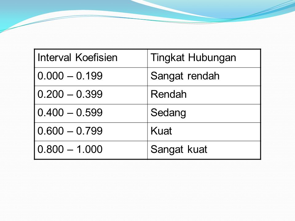 Interval Koefisien Tingkat Hubungan. 0.000 – 0.199. Sangat rendah. 0.200 – 0.399. Rendah. 0.400 – 0.599.