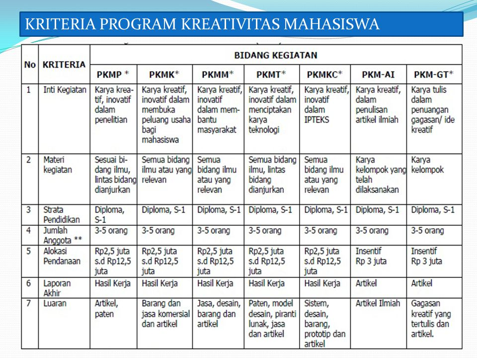 KRITERIA PROGRAM KREATIVITAS MAHASISWA