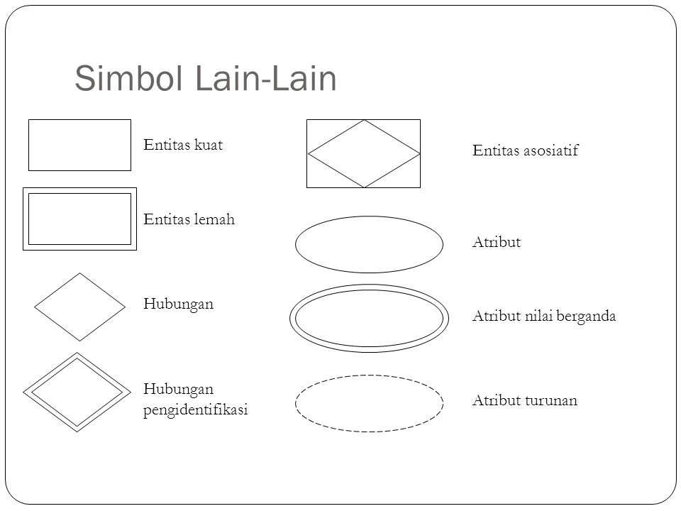 Simbol Lain-Lain Entitas kuat Entitas asosiatif Entitas lemah Atribut