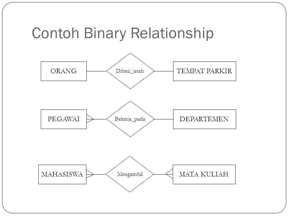 Contoh Binary Relationship