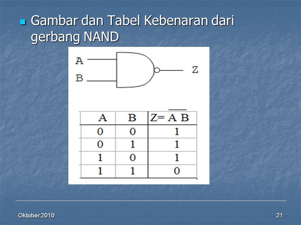 Gambar dan Tabel Kebenaran dari gerbang NAND