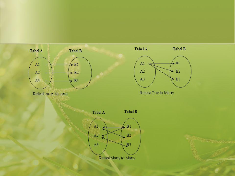 Relasi One to Many Tabel B Tabel A A1 A2 A3 B2 B3 Tabel A Tabel B A1