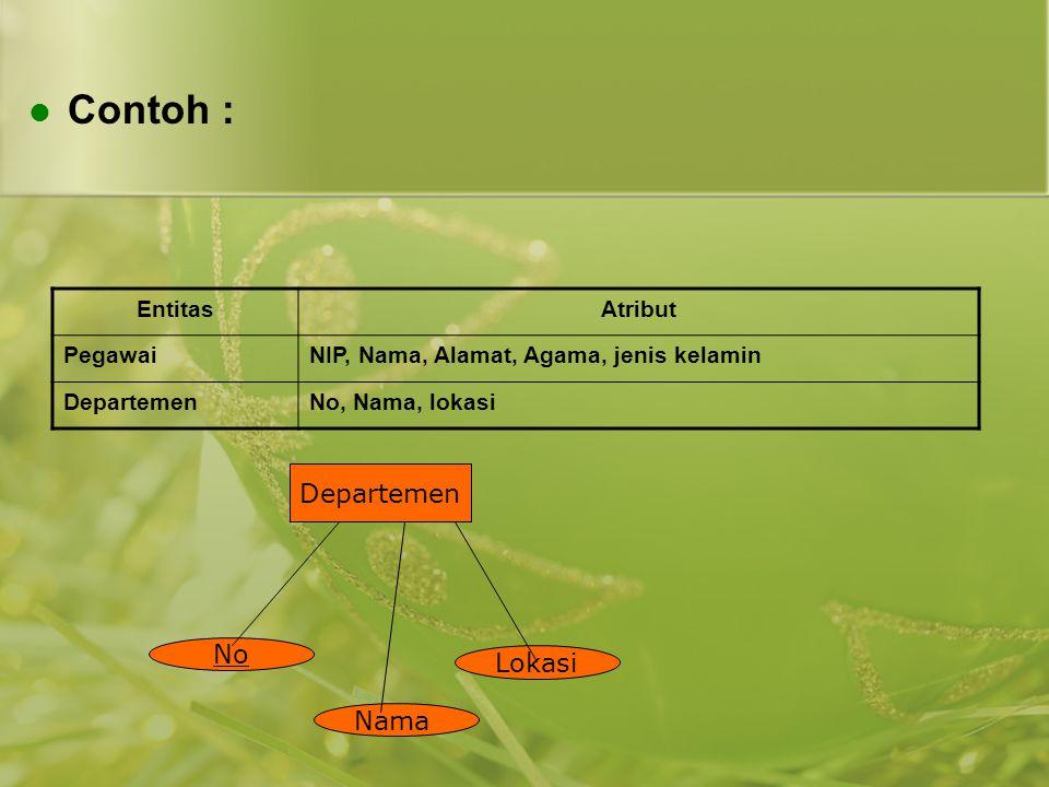 Contoh : Departemen No Lokasi Nama Entitas Atribut Pegawai