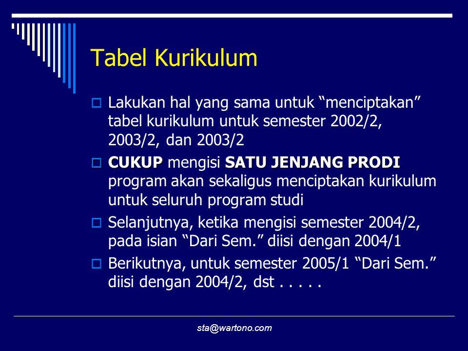 Tabel Kurikulum Lakukan hal yang sama untuk menciptakan tabel kurikulum untuk semester 2002/2, 2003/2, dan 2003/2.
