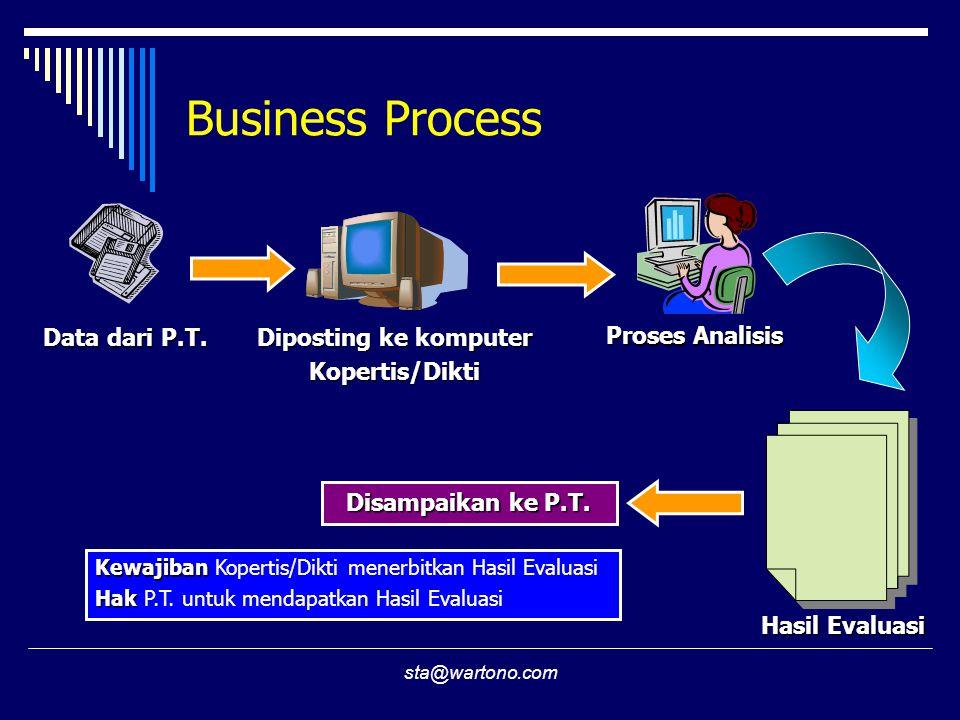 Business Process Data dari P.T. Diposting ke komputer Kopertis/Dikti