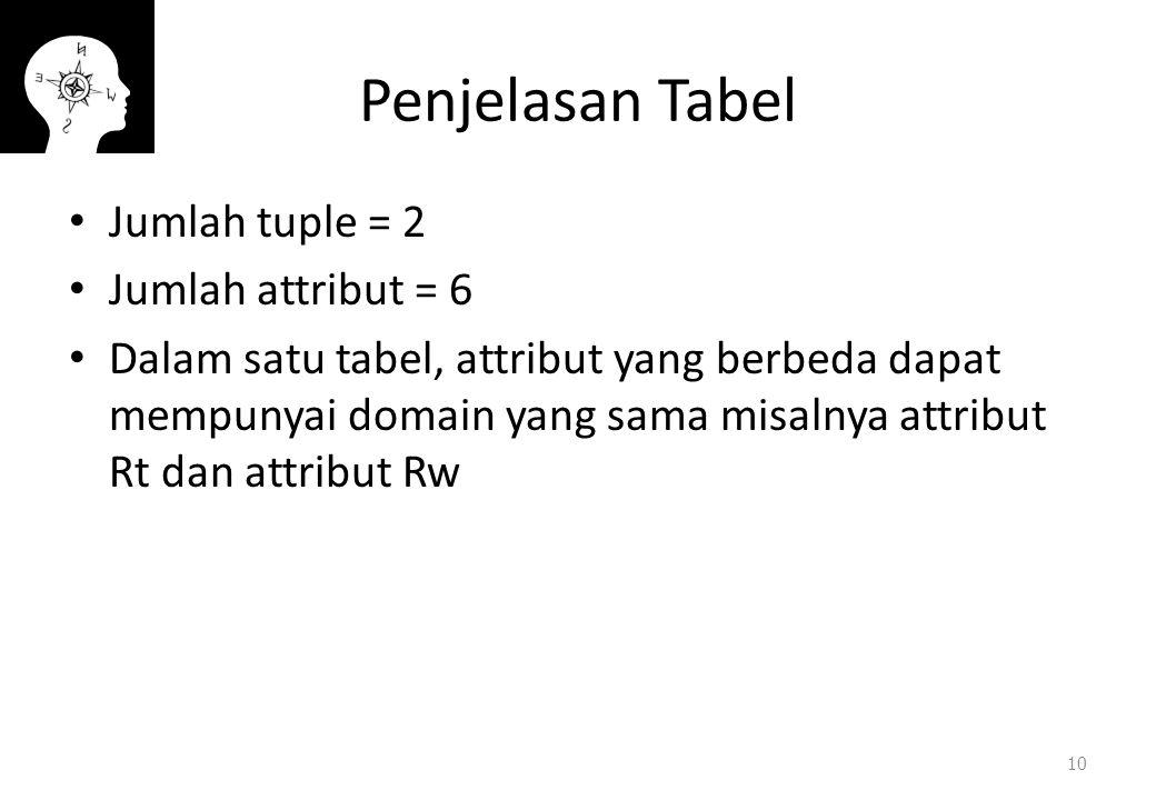 Penjelasan Tabel Jumlah tuple = 2 Jumlah attribut = 6
