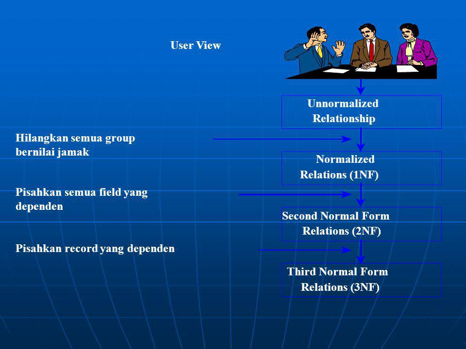 Unnormalized Relationship. Normalized. Relations (1NF) Second Normal Form. Relations (2NF) Third Normal Form.