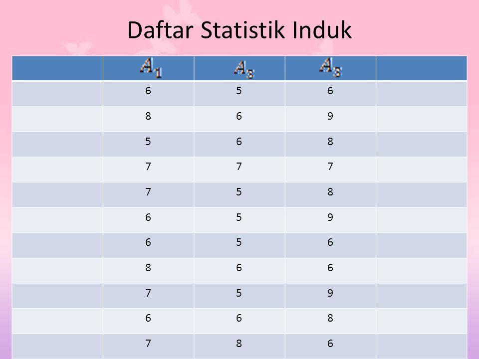 Daftar Statistik Induk