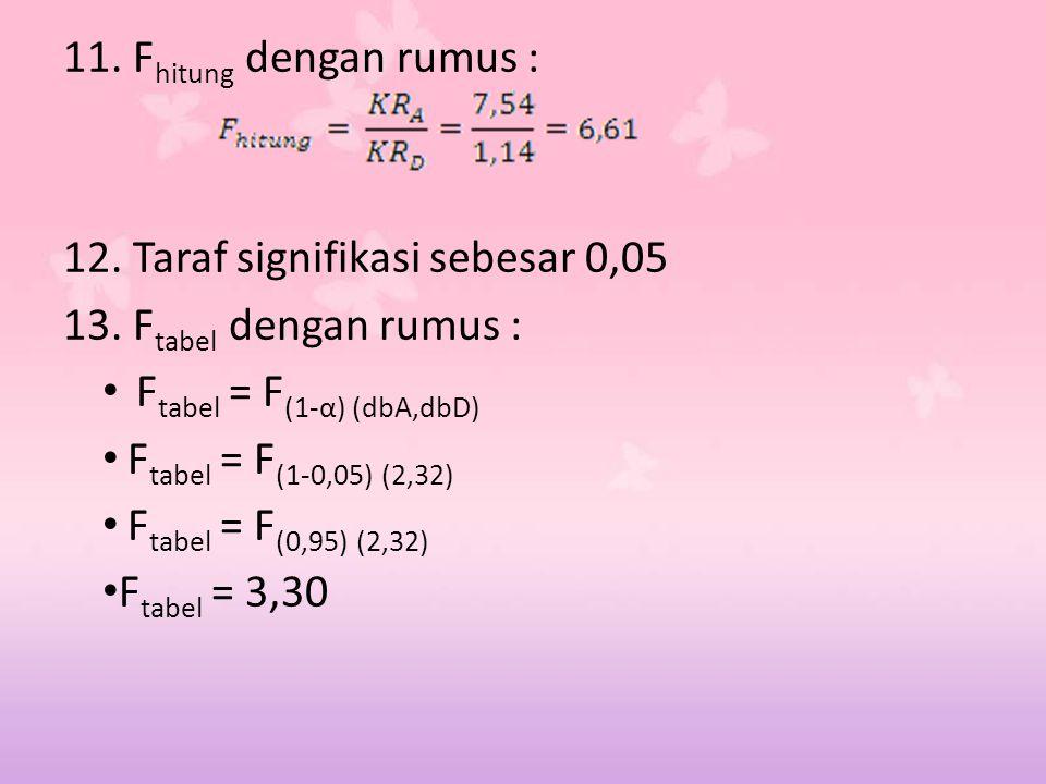 11. Fhitung dengan rumus : 12. Taraf signifikasi sebesar 0,05. 13. Ftabel dengan rumus : Ftabel = F(1-α) (dbA,dbD)