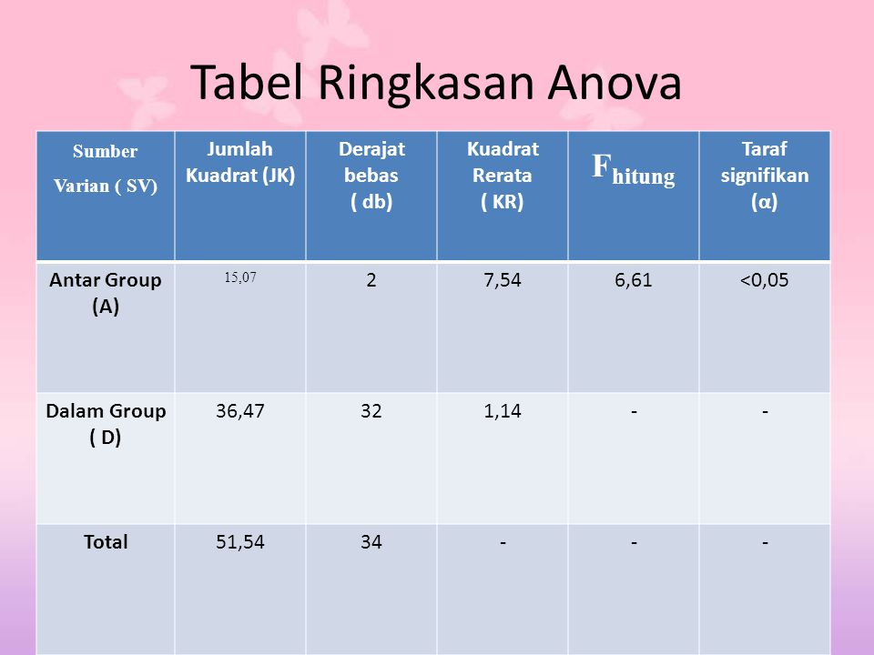 Tabel Ringkasan Anova Fhitung Jumlah Kuadrat (JK) Derajat bebas ( db)