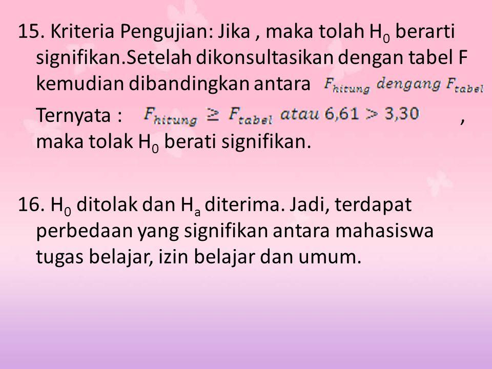 15. Kriteria Pengujian: Jika , maka tolah H0 berarti signifikan