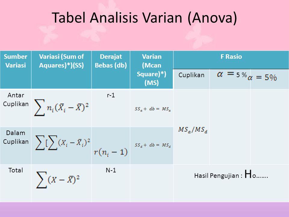 Tabel Analisis Varian (Anova)