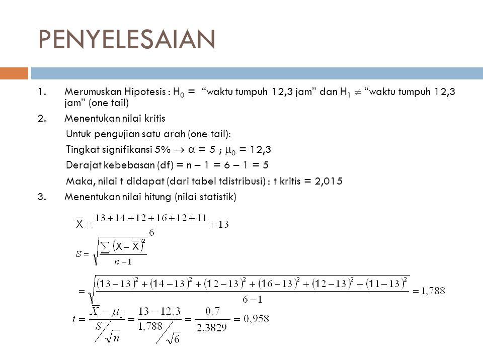 PENYELESAIAN Merumuskan Hipotesis : H0 = waktu tumpuh 12,3 jam dan H1  waktu tumpuh 12,3 jam (one tail)