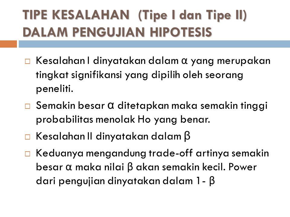 TIPE KESALAHAN (Tipe I dan Tipe II) DALAM PENGUJIAN HIPOTESIS
