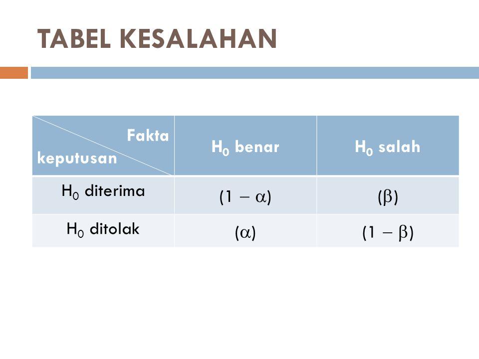 TABEL KESALAHAN Fakta keputusan H0 benar H0 salah H0 diterima (1  )