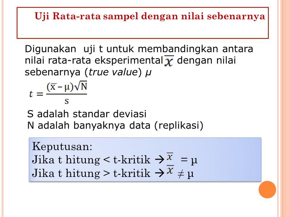 Uji Rata-rata sampel dengan nilai sebenarnya