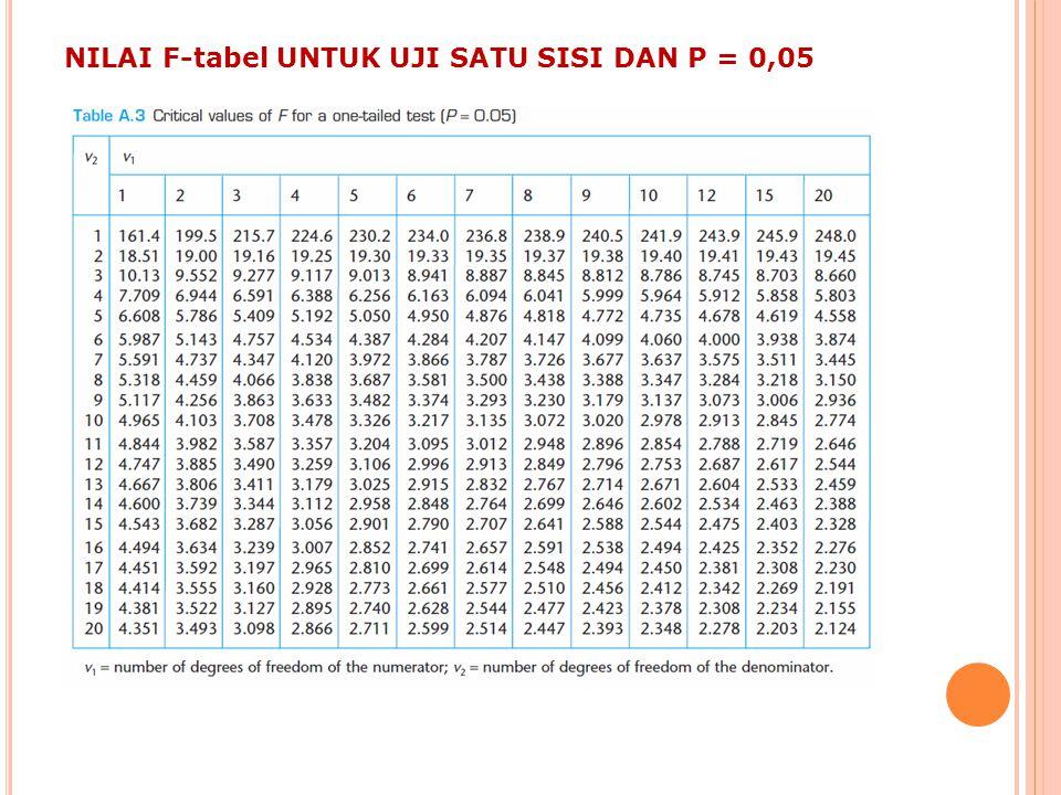NILAI F-tabel UNTUK UJI SATU SISI DAN P = 0,05