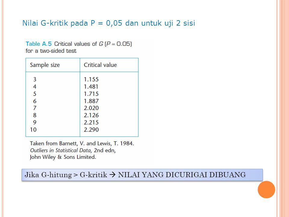Nilai G-kritik pada P = 0,05 dan untuk uji 2 sisi