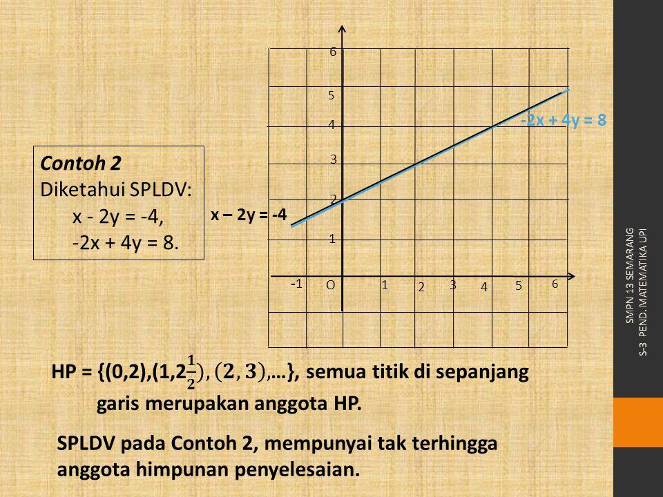 Contoh 2 Diketahui SPLDV: x - 2y = -4, -2x + 4y = 8.