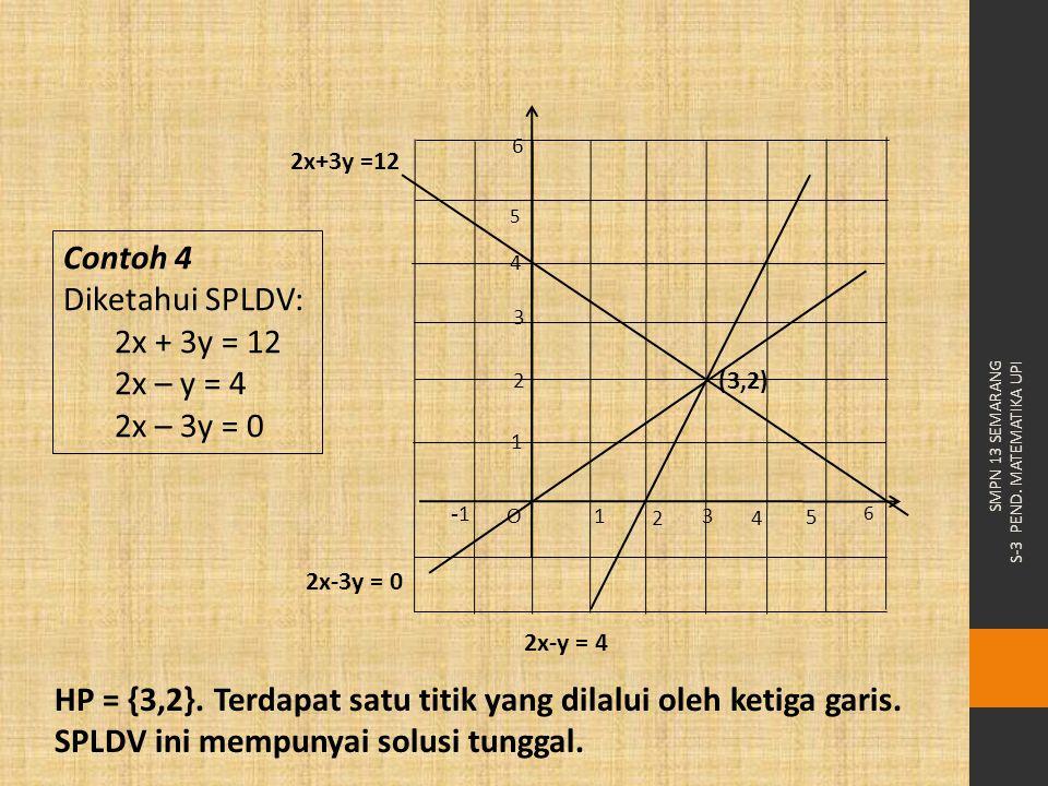 Contoh 4 Diketahui SPLDV: 2x + 3y = 12 2x – y = 4 2x – 3y = 0