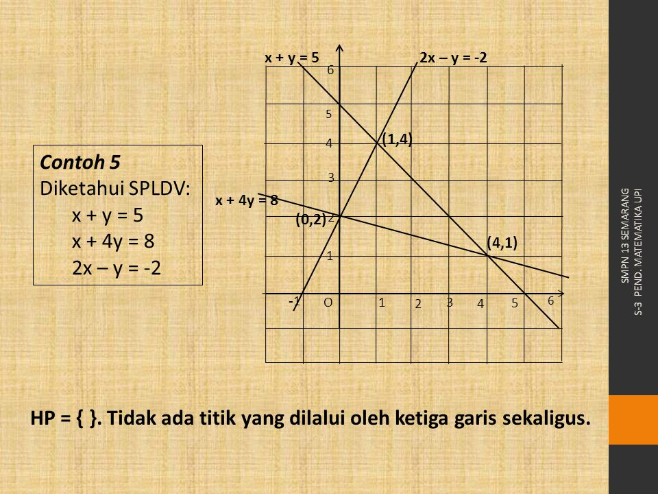 HP = { }. Tidak ada titik yang dilalui oleh ketiga garis sekaligus.