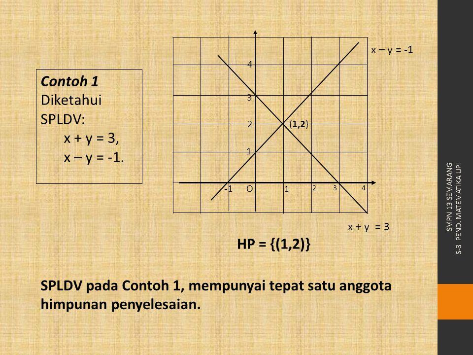 Contoh 1 Diketahui SPLDV: x + y = 3, x – y = -1. HP = {(1,2)}